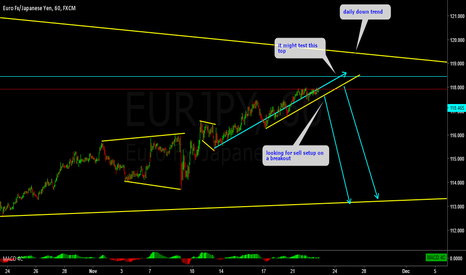 EURJPY: EURJPY watching for a breakout