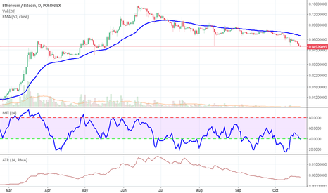 ETHBTC: Waiting for ETH to cross above EMA 50 and MFI crossing above 40