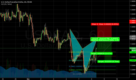 USDCAD: USDCAD Potentail bear cypher