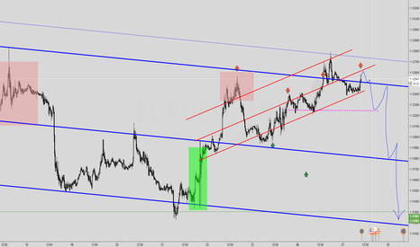 EURUSD: path to shorts