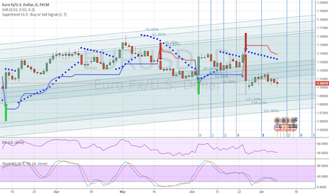 EURUSD: LONG oportunity only around 1.0900
