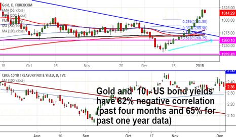 TNX: GOLD VS US 10 -year yield