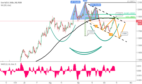 "EURUSD: [UK Session] ""Beauty Queen Pattern of Euro, Will it hit 1.16?"