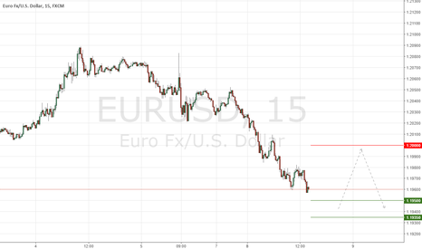 EURUSD: EURUSD Trading Plan for Tuesday