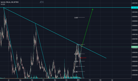 SYSBTC: SYS breakout ATH