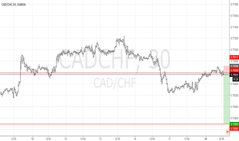 CADCHF: CADCHF SHORT