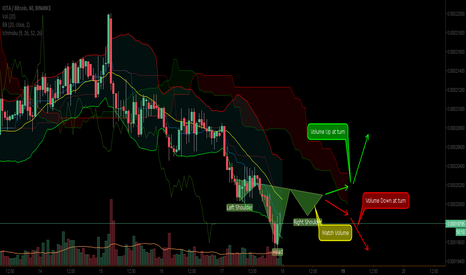 IOTABTC: Possible head and shoulders break out