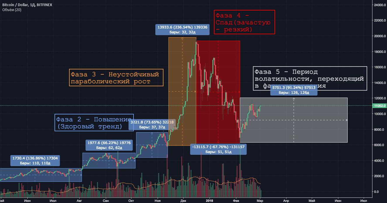 Фазы криптовалютного пузыря + немного психологии рынка. Ч2