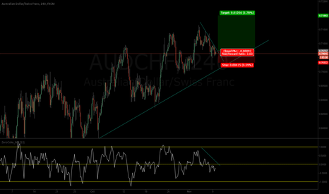 AUDCHF: AUD to continue UP