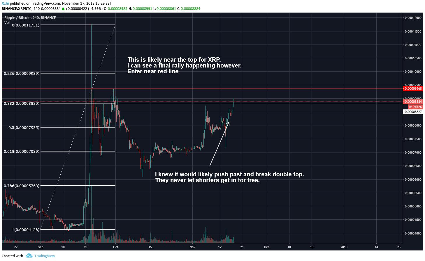 TradingView charting platform bitcoin kereskedést vezet be