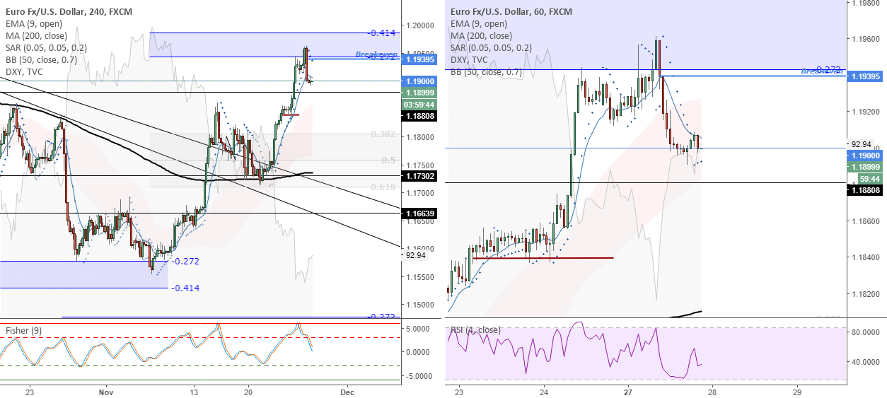 EURUSD (4H) - Moving stop loss to breakeven.