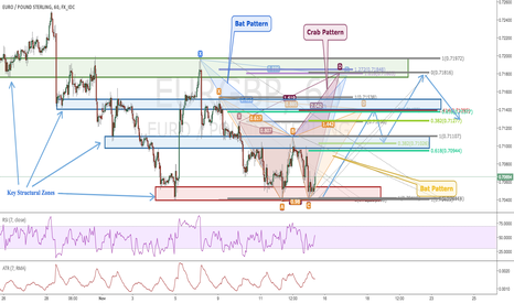 EURGBP: EURGBP: Filled with Harmonic Patterns + Structure