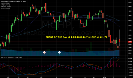 MCHP: CHART OF THE DAY at 1-20-2016 BUY $MCHP at $41.71