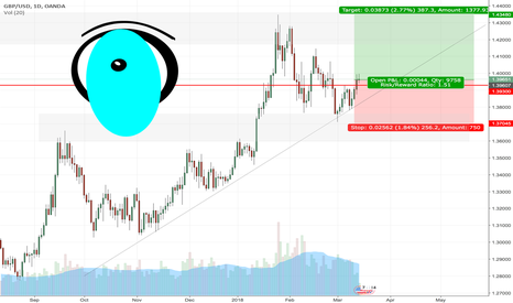 GBPUSD: GBP IS THE SAFER BET TO RALLY AGAINST USD WEAKNESS