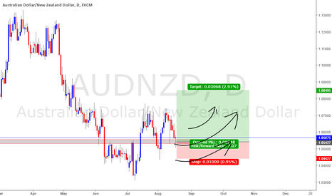 AUDNZD: AUDNZD : LONG : DAILY SUPPORT