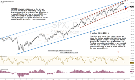 SPX: S&P500 Daily - Bouncing back or rolling over?