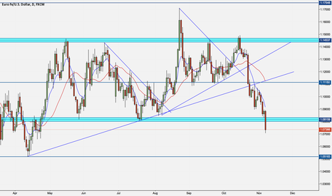 EURUSD: EUR/USD Further Downside Expected