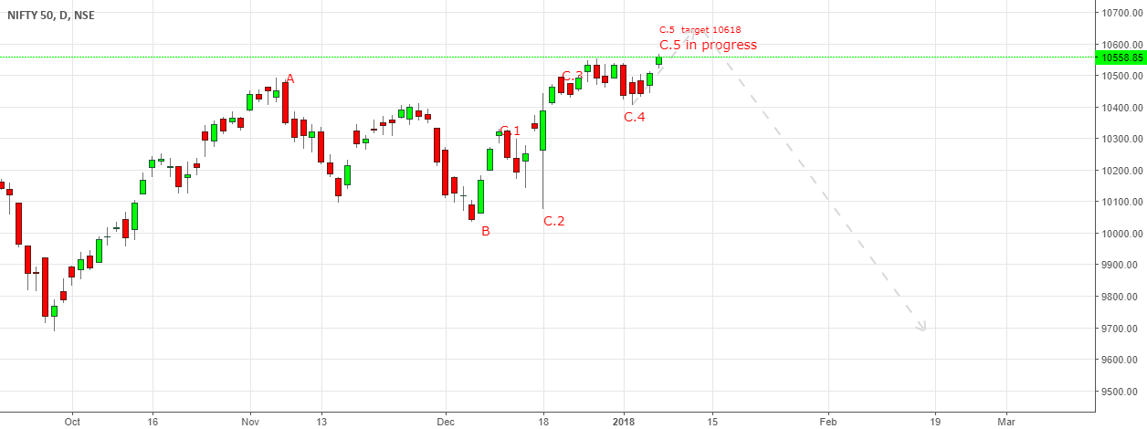 Nifty movement as per wave theory