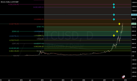 BTCUSD: BTC/USD - Upside Targets with Fibo Levels