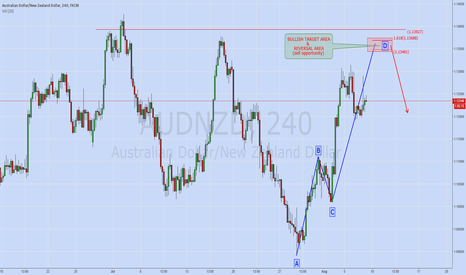 AUDNZD: AUDNZD: Model Costruction