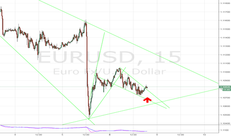 EURUSD: EUR/USD Long 15min time frame