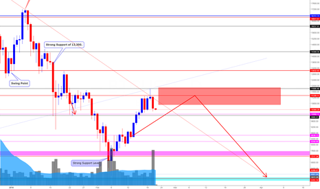 BTCUSD: BitCoin (BTC/USD) *Now Latecomers are trapped, it can swing to..