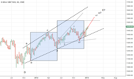 ES1!: S&P500 Long-term forecast