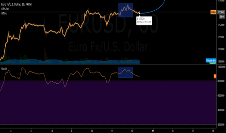 EURUSD: similarity system