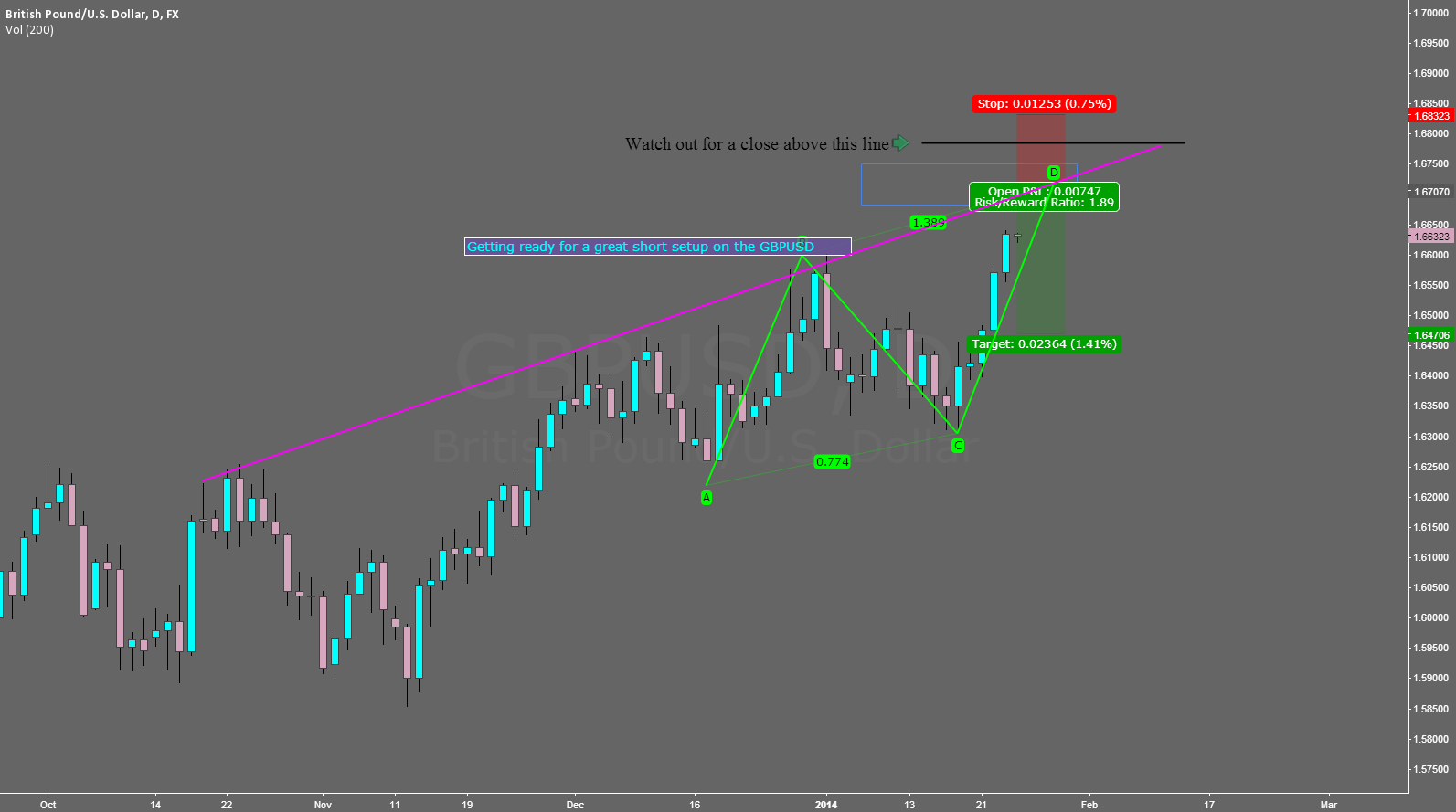 A short on the GBPUSD