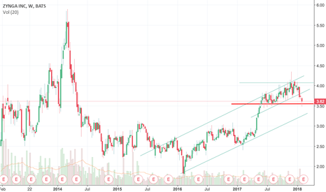 ZNGA: Drop below 3.55 and run, otherwise hang on until earnings