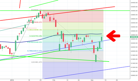 FTSEMIB: FIB SELL SHORT!?!?