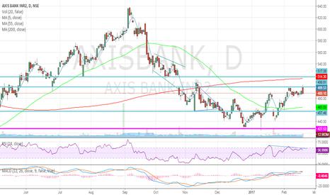 AXISBANK: short axis bank