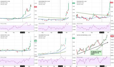 WBT: Micro-caps stocks candidates