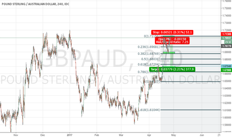 GBPAUD: Nice chance to sell GBPAUD, swing trade with great risk ratio