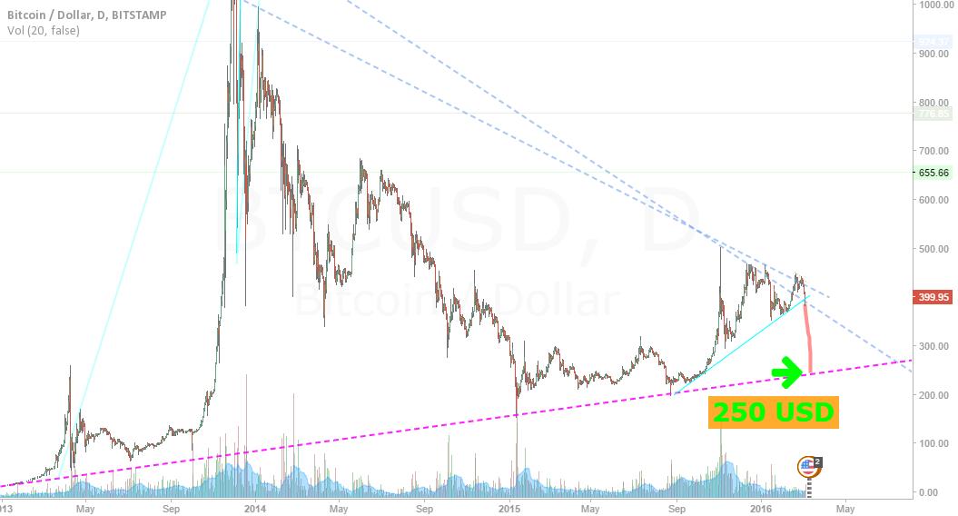 Inverse bubble ETH <=> BTC
