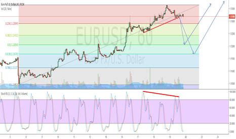 EURUSD: EUR/USD short (first time publishing) be helpfull ... and gentle