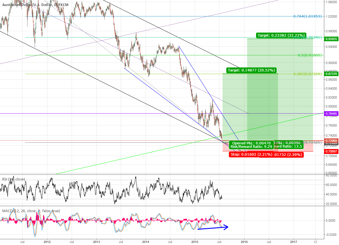 AUDUSD, monitoring one pair pays off!