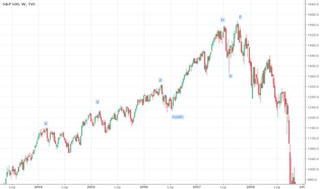 SPX: road map 2004-2007 formazione del top