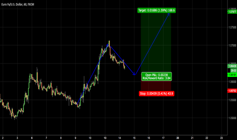 EURUSD: Eur/Usd LONG correction structure