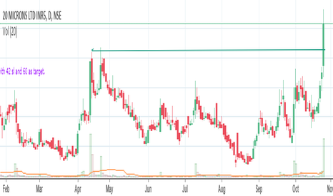 20MICRONS: 20 micron break out on daily chart