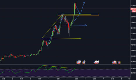 IOTUSD: IotUSD, pullback and long opportunity