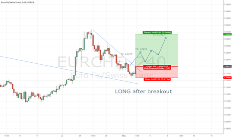 EURCHF: EUR/CHF 4h LONG after breakout of consolidation