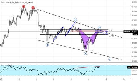 AUDCHF: AUDCHF another downside