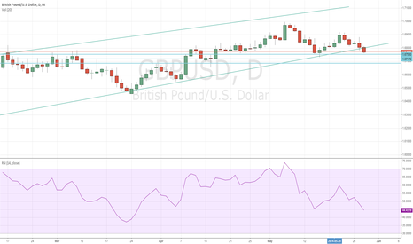 GBPUSD: GBP/USD Setting Up For Accelerated Falls