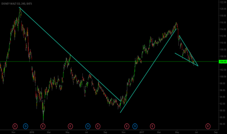 DIS: Ascending triangle, Positive and Negative Trend