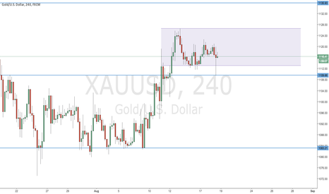 XAUUSD: Consolidation again for Gold?
