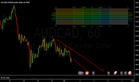 AUDCAD: AUDCAD / H1 / Short the Triangle