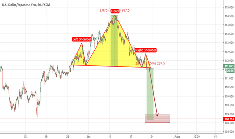 USDJPY: There are many H&S appear recently. Short USDJPY? Why not?