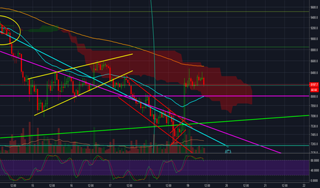 BTCUSD: Strong sell for bitcoin, take your margins!
