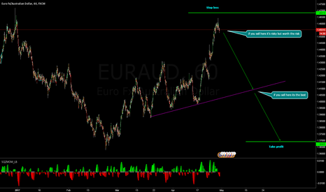 EURAUD: its your risk